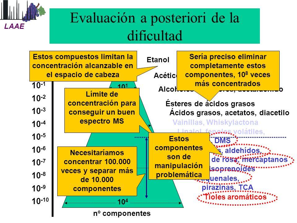 Evaluación a posteriori de la dificultad