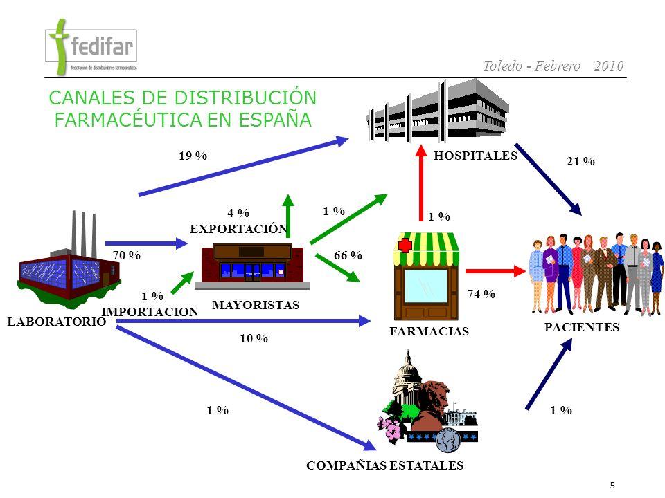 CANALES DE DISTRIBUCIÓN FARMACÉUTICA EN ESPAÑA