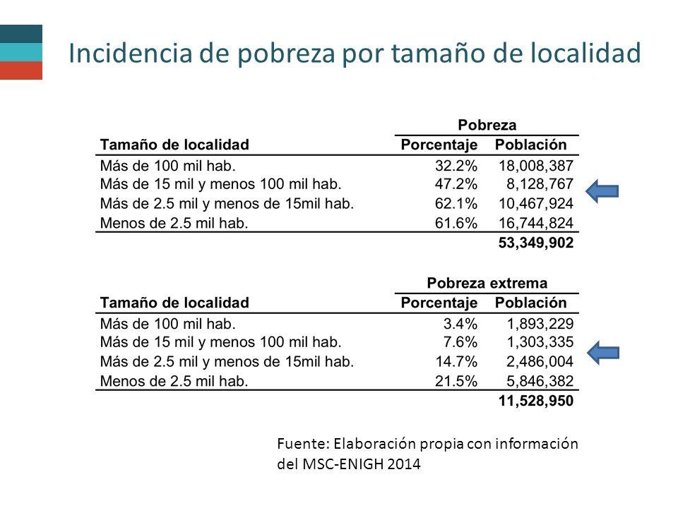 Incidencia de pobreza por tamaño de localidad