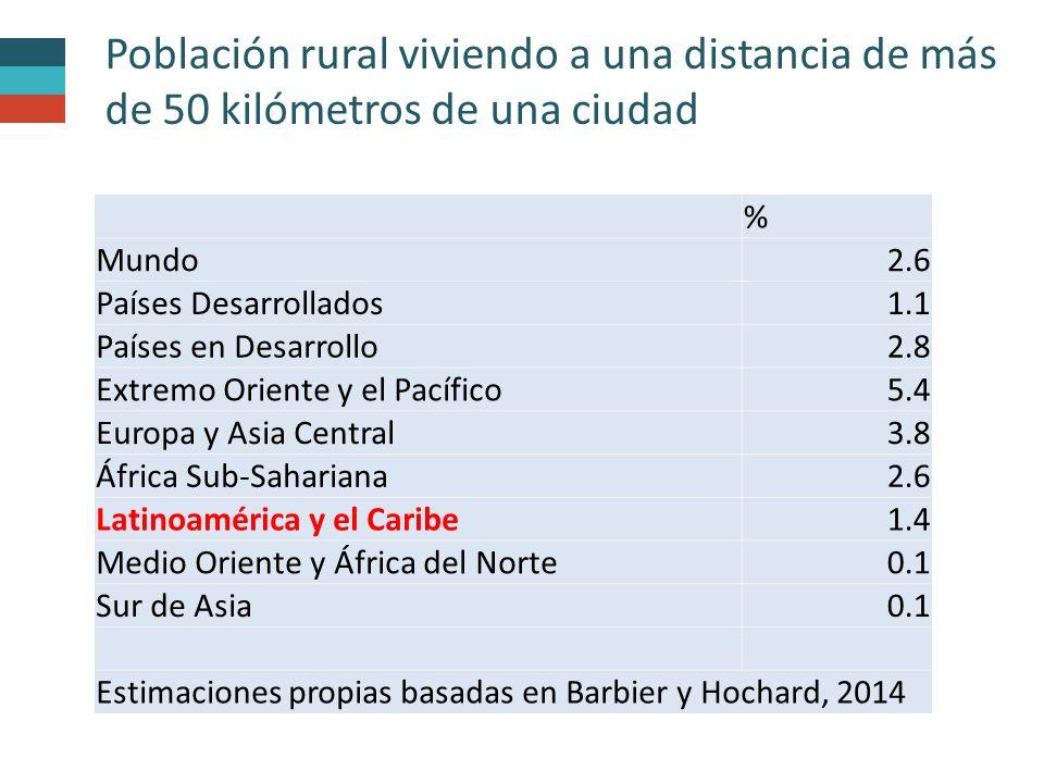 Población rural viviendo a una distancia de más de 50 kilómetros de una ciudad
