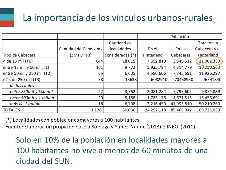 La importancia de los vínculos urbanos-rurales