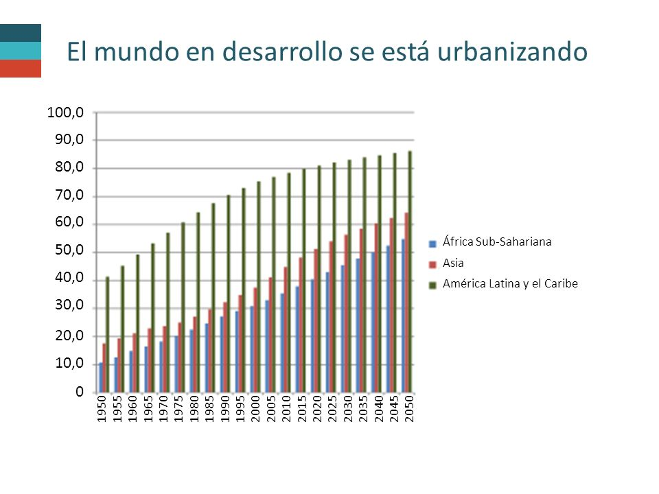 El mundo en desarrollo se está urbanizando