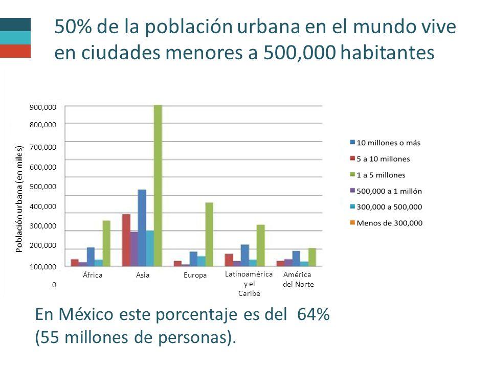 50% de la población urbana en el mundo vive en ciudades menores a 500,000 habitantes