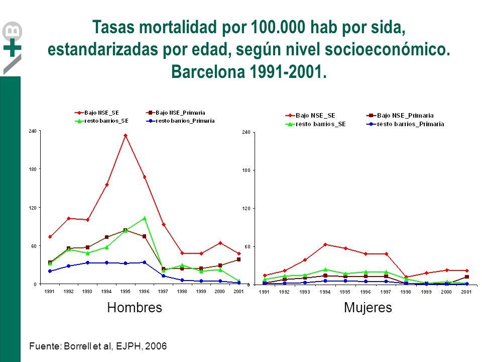 Tasas mortalidad por 100.000 hab por sida,
