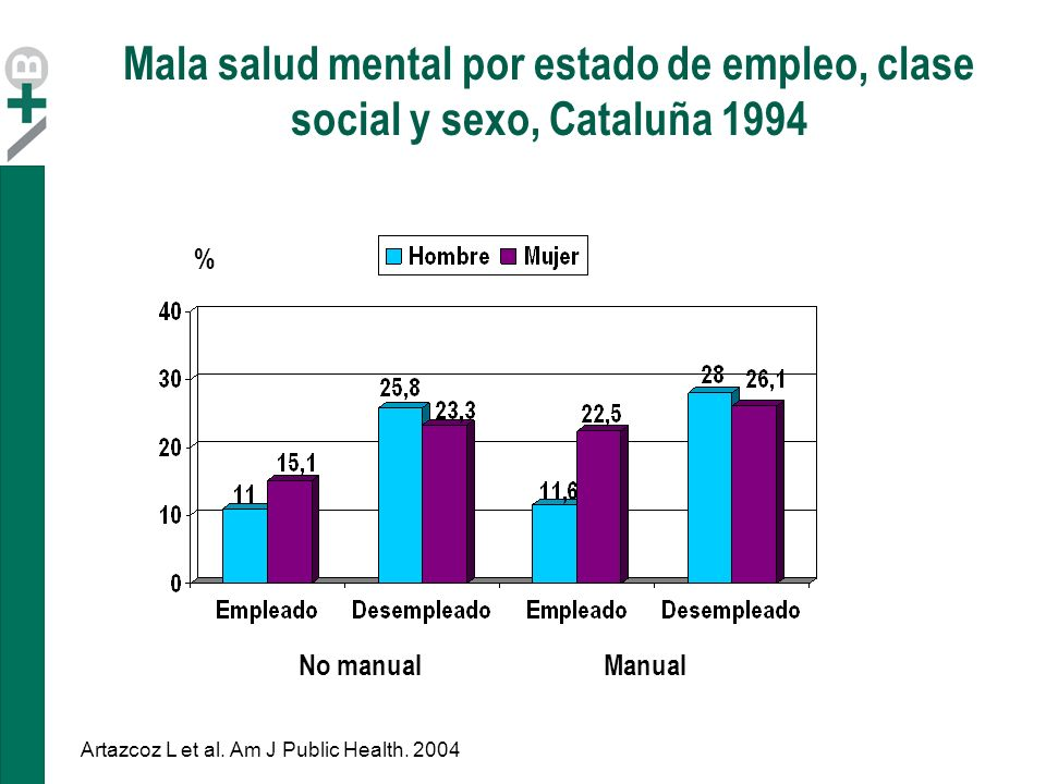 Mala salud mental por estado de empleo, clase social y sexo, Cataluña 1994