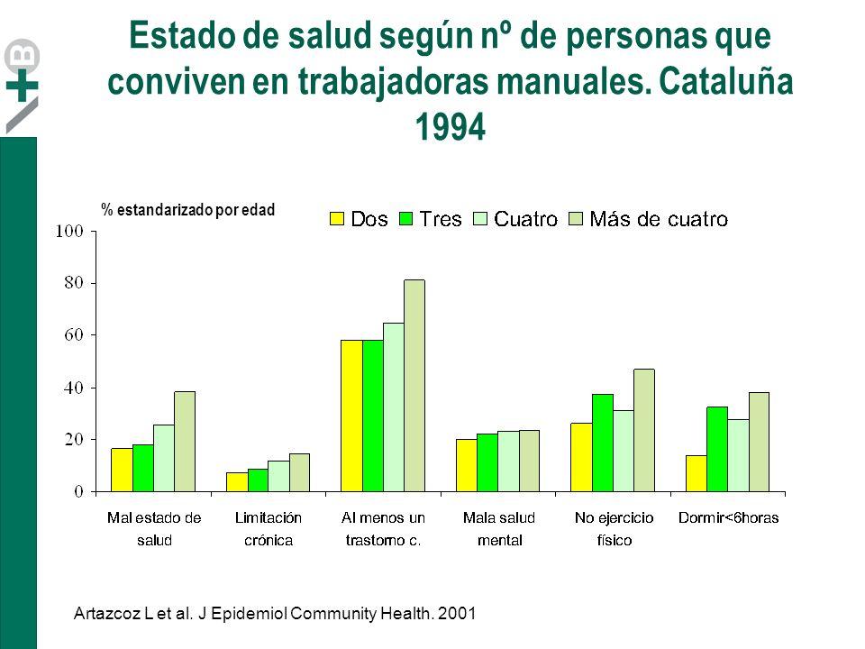 Estado de salud según nº de personas que conviven en trabajadoras manuales. Cataluña 1994