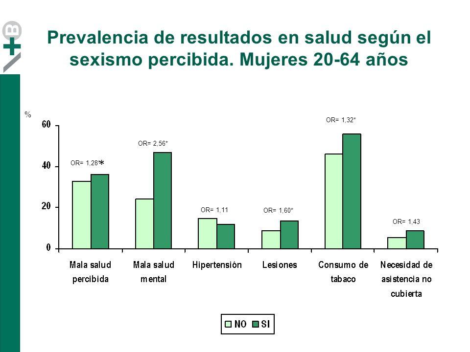 Prevalencia de resultados en salud según el sexismo percibida