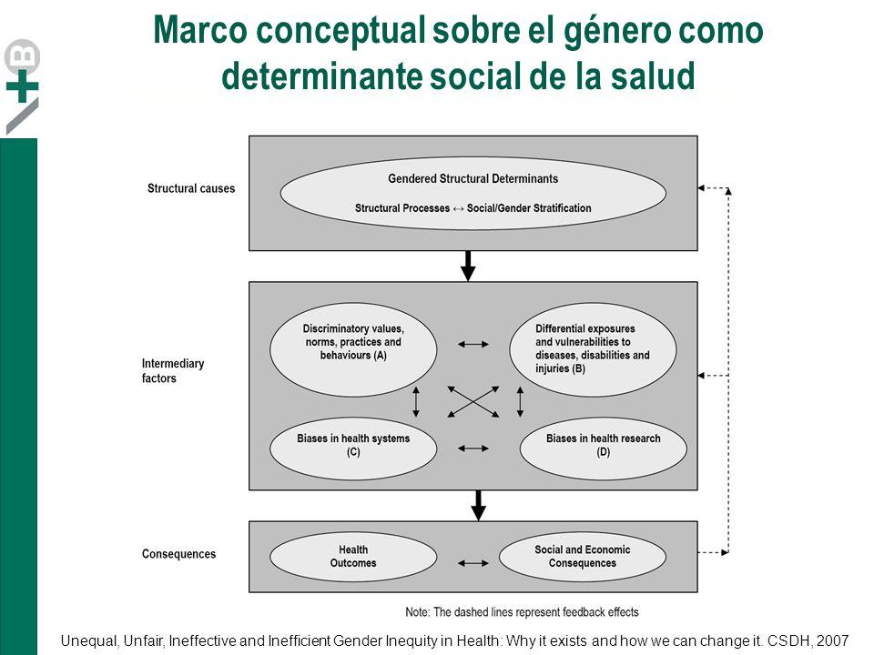 Marco conceptual sobre el género como determinante social de la salud
