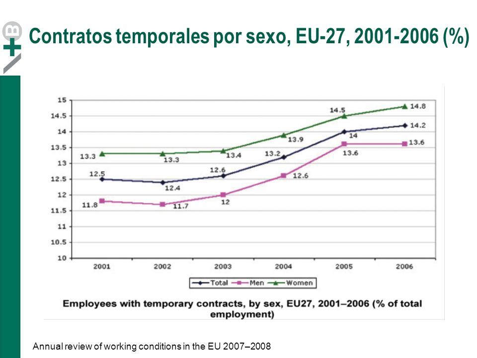 Contratos temporales por sexo, EU-27, 2001-2006 (%)