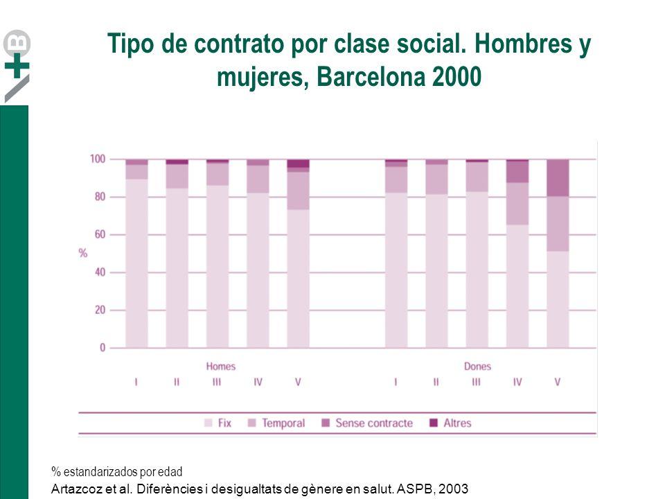 Tipo de contrato por clase social. Hombres y mujeres, Barcelona 2000