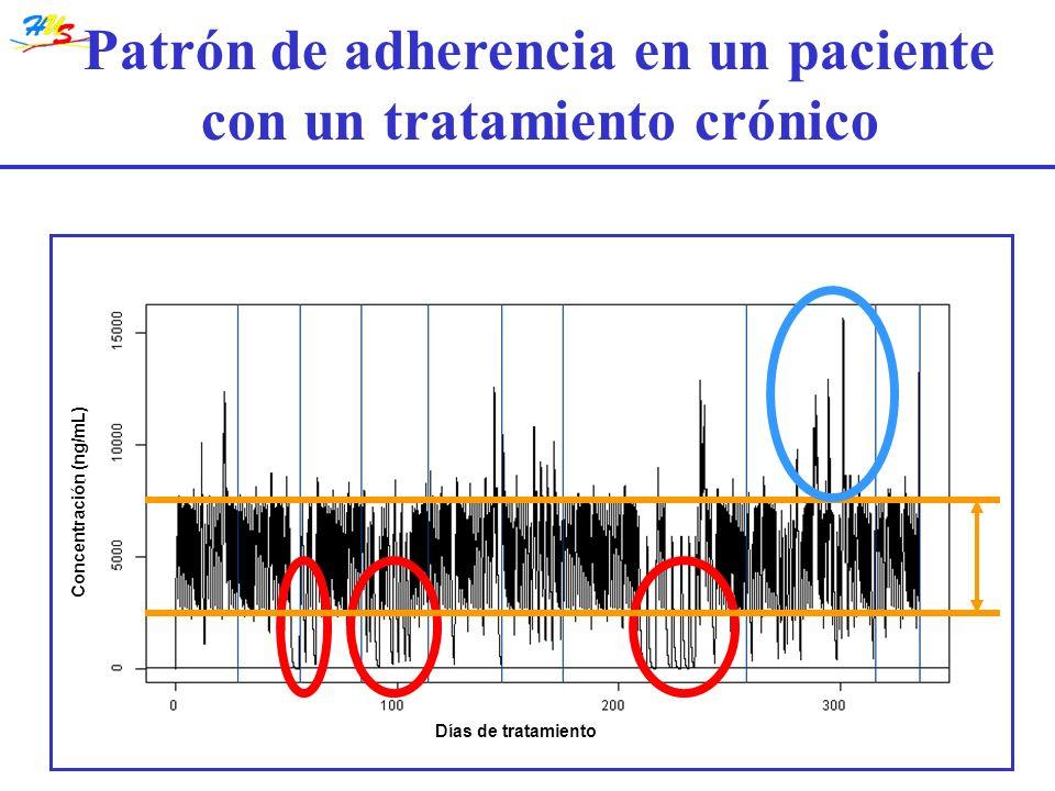 Patrón de adherencia en un paciente con un tratamiento crónico