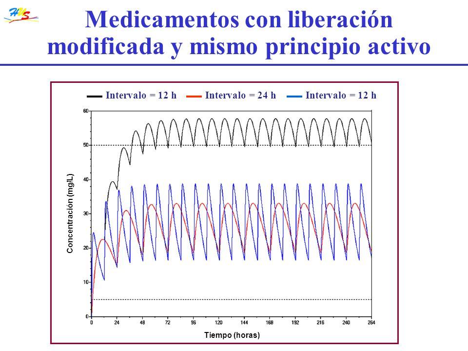 Medicamentos con liberación modificada y mismo principio activo