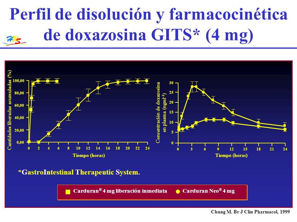 Perfil de disolución y farmacocinética de doxazosina GITS* (4 mg)