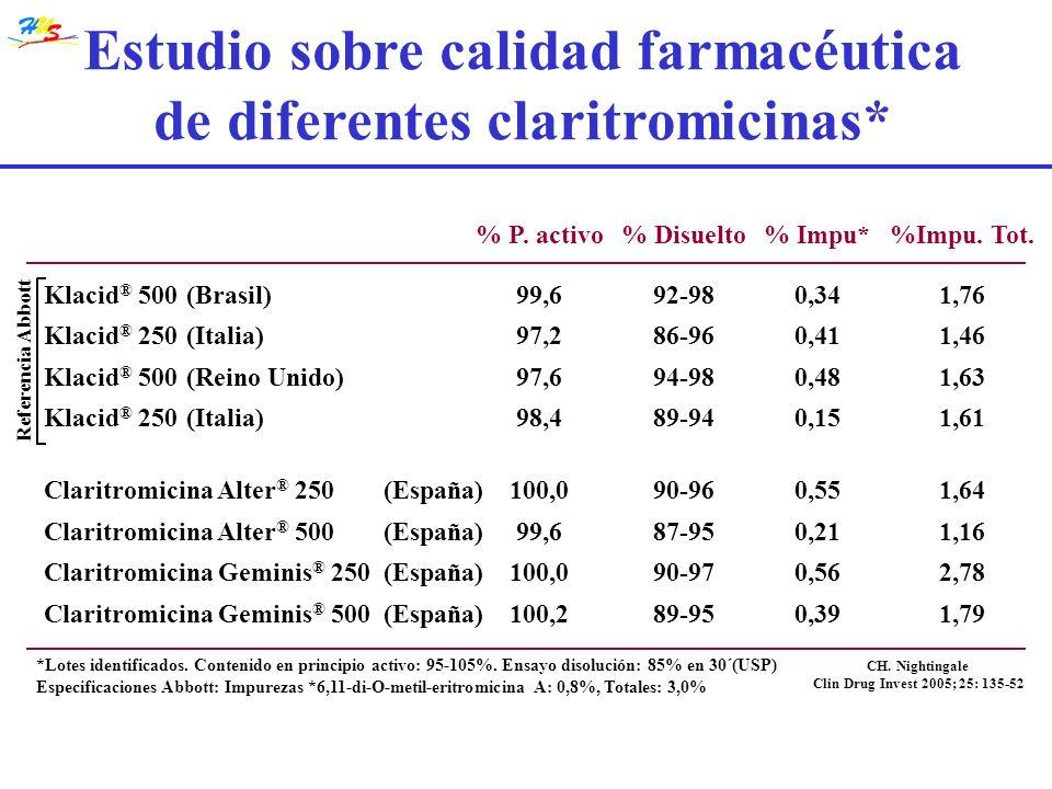 Estudio sobre calidad farmacéutica de diferentes claritromicinas*