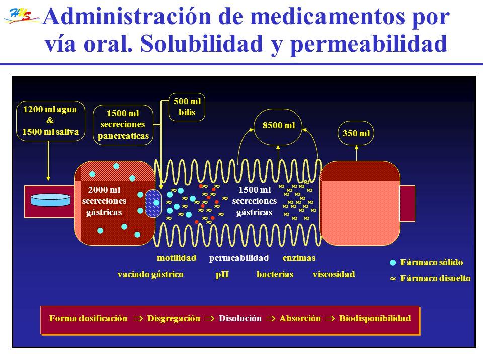 Administración de medicamentos por