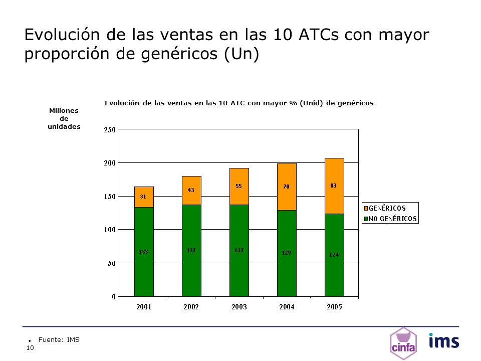 Evolución de las ventas en las 10 ATC con mayor % (Unid) de genéricos