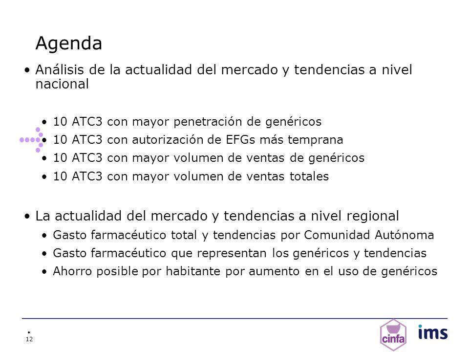 Agenda Análisis de la actualidad del mercado y tendencias a nivel nacional. 10 ATC3 con mayor penetración de genéricos.