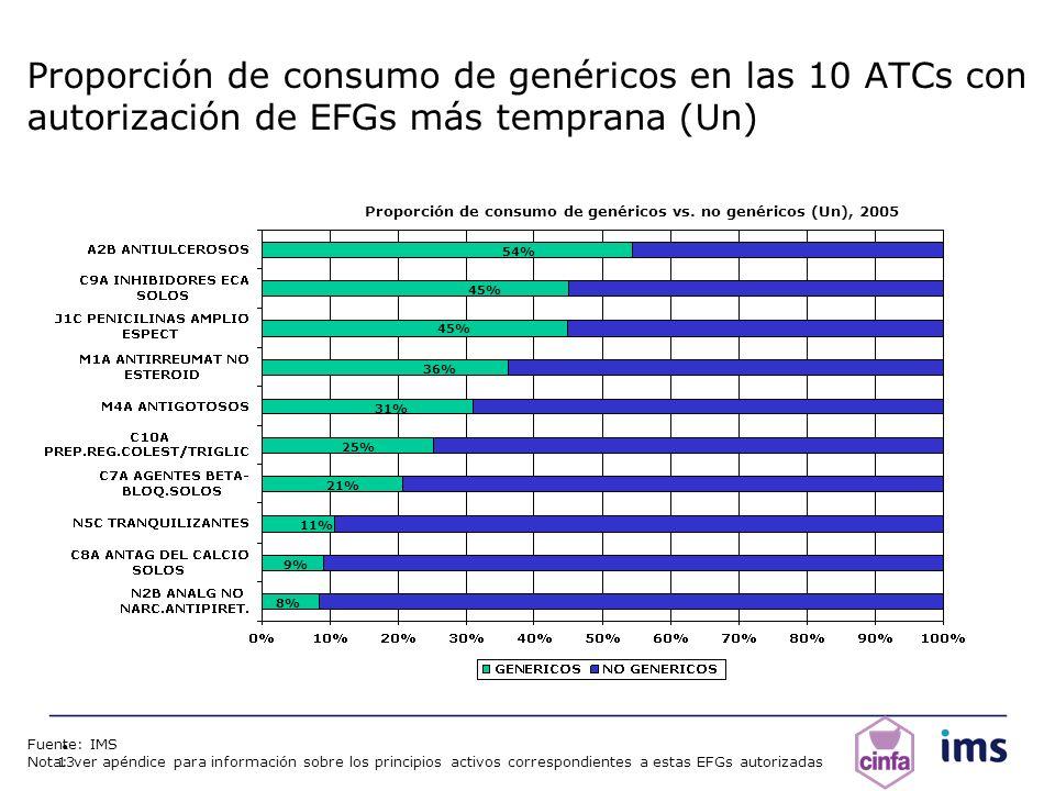 Proporción de consumo de genéricos vs. no genéricos (Un), 2005