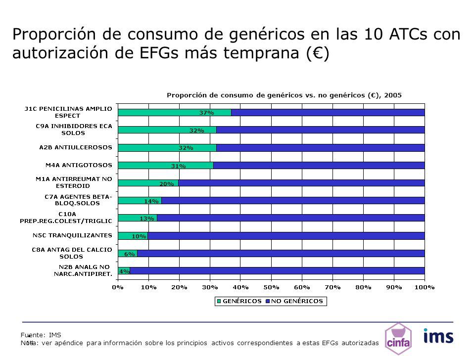 Proporción de consumo de genéricos vs. no genéricos (€), 2005