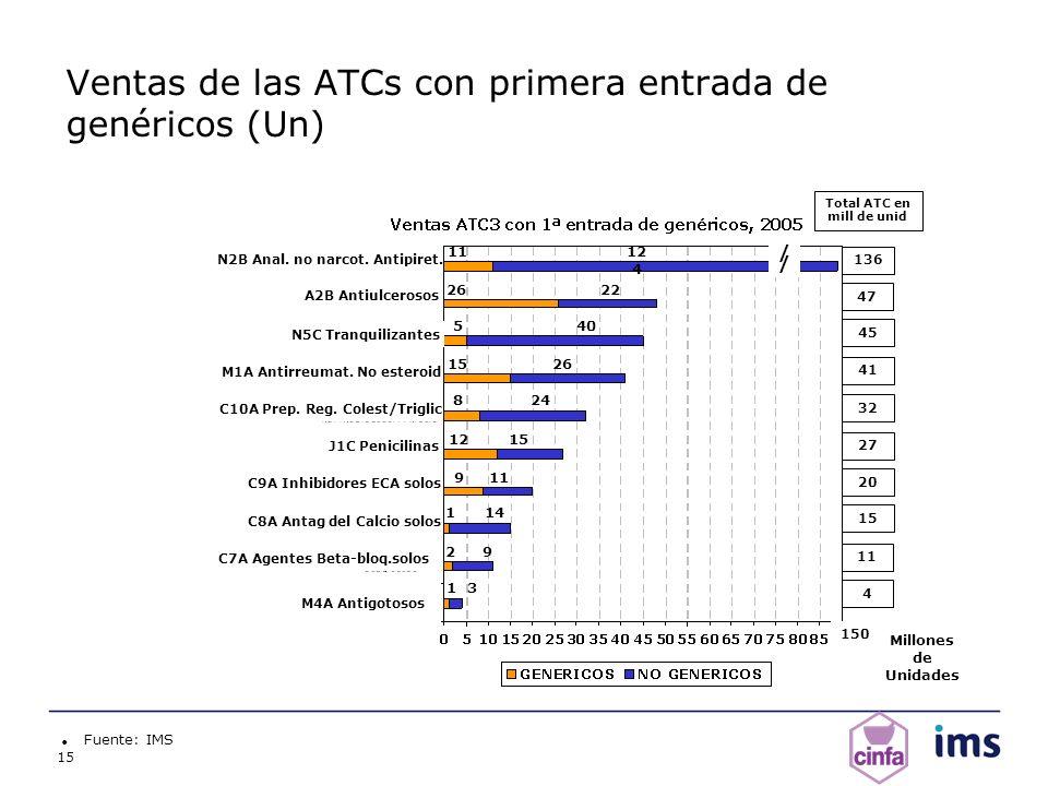 Ventas de las ATCs con primera entrada de genéricos (Un)