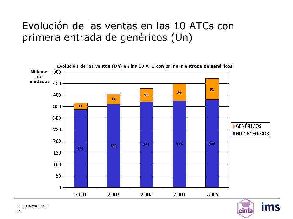 Evolución de las ventas en las 10 ATCs con primera entrada de genéricos (Un)