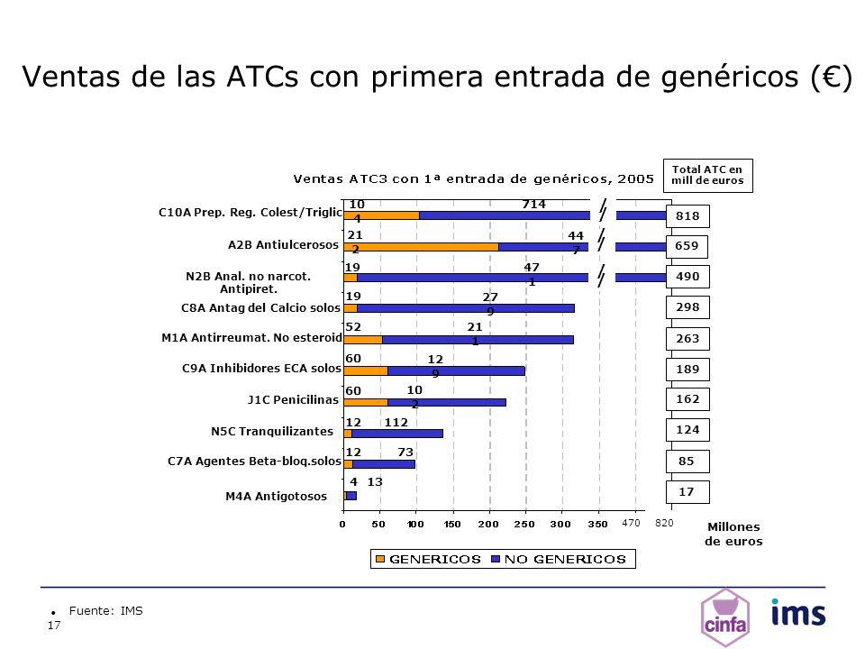 Ventas de las ATCs con primera entrada de genéricos (€)