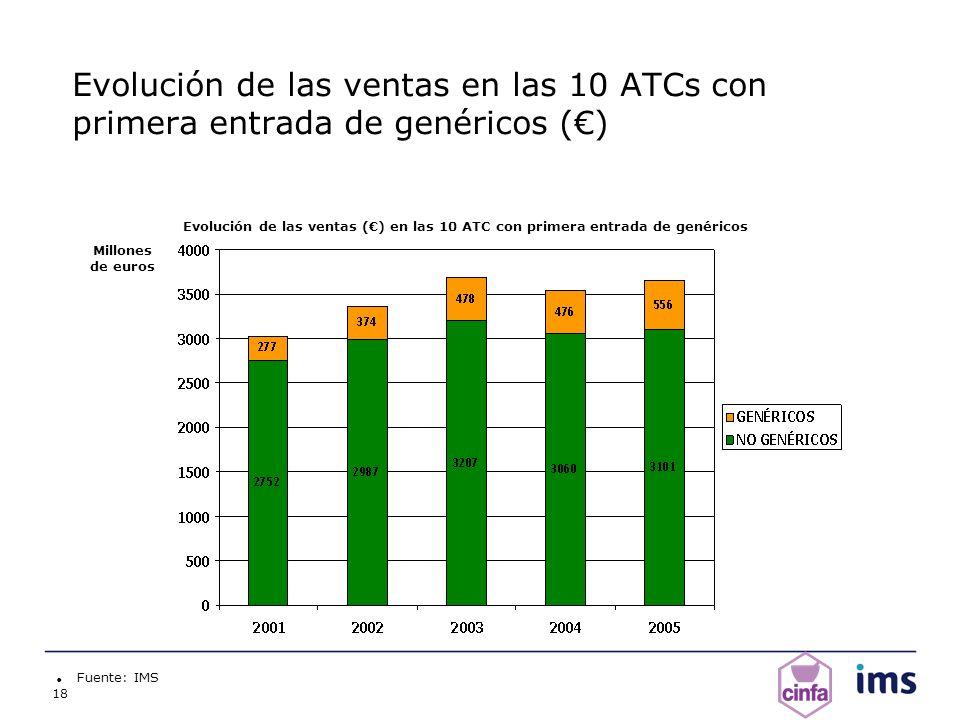 Evolución de las ventas en las 10 ATCs con primera entrada de genéricos (€)