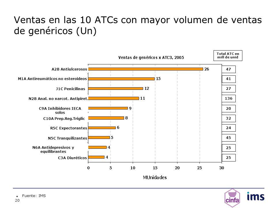 Ventas en las 10 ATCs con mayor volumen de ventas de genéricos (Un)