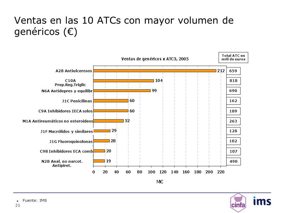 Ventas en las 10 ATCs con mayor volumen de genéricos (€)