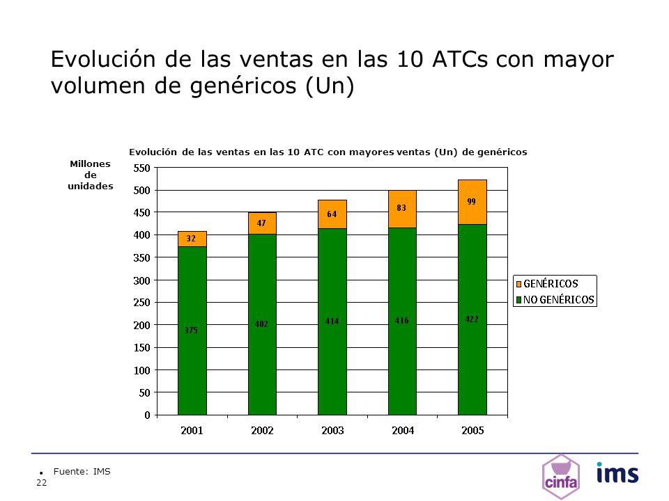 Evolución de las ventas en las 10 ATCs con mayor volumen de genéricos (Un)