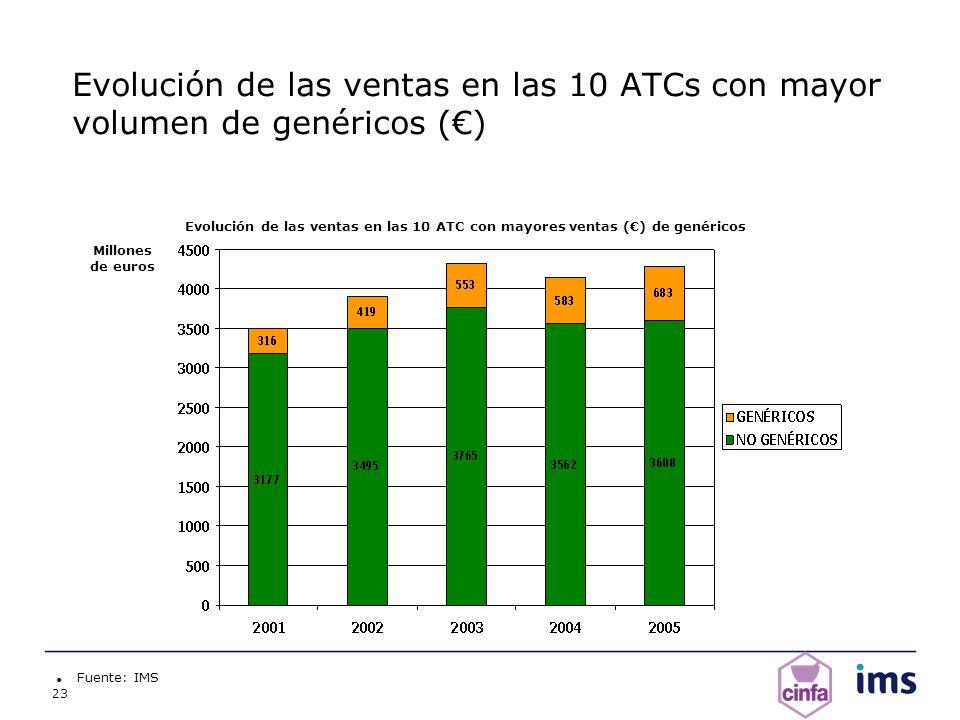 Evolución de las ventas en las 10 ATCs con mayor volumen de genéricos (€)