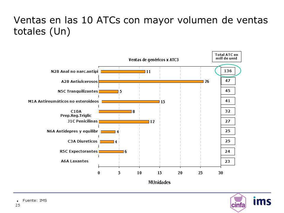 Ventas en las 10 ATCs con mayor volumen de ventas totales (Un)