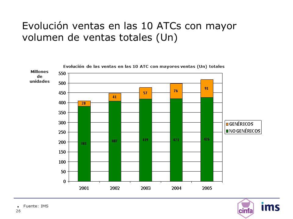 Evolución de las ventas en las 10 ATC con mayores ventas (Un) totales