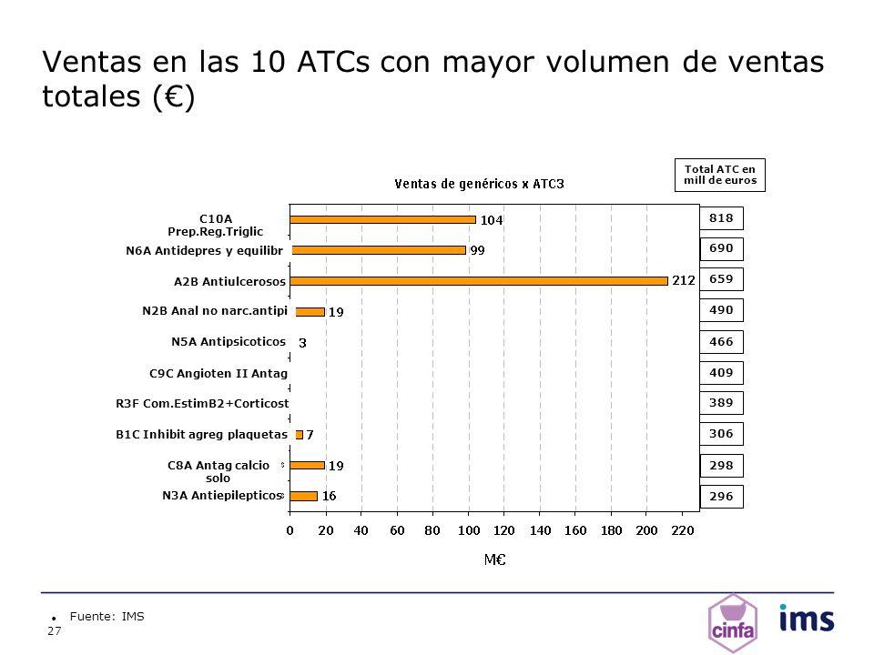 Ventas en las 10 ATCs con mayor volumen de ventas totales (€)