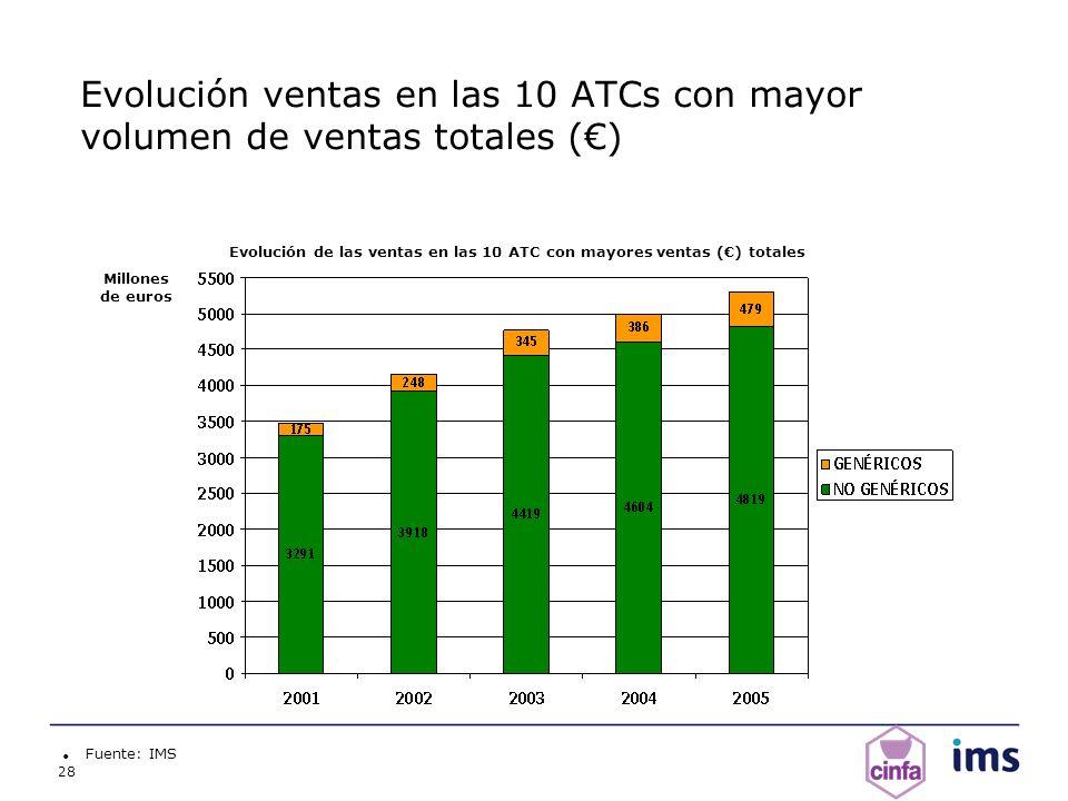 Evolución de las ventas en las 10 ATC con mayores ventas (€) totales