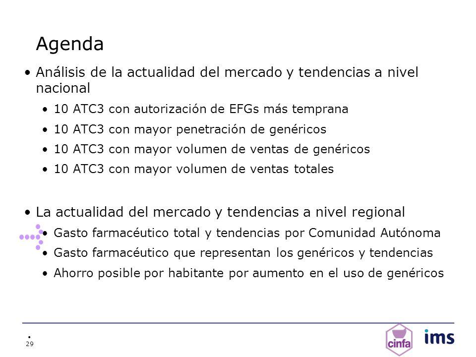 Agenda Análisis de la actualidad del mercado y tendencias a nivel nacional. 10 ATC3 con autorización de EFGs más temprana.