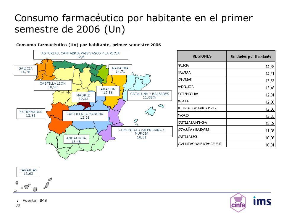 Consumo farmacéutico por habitante en el primer semestre de 2006 (Un)