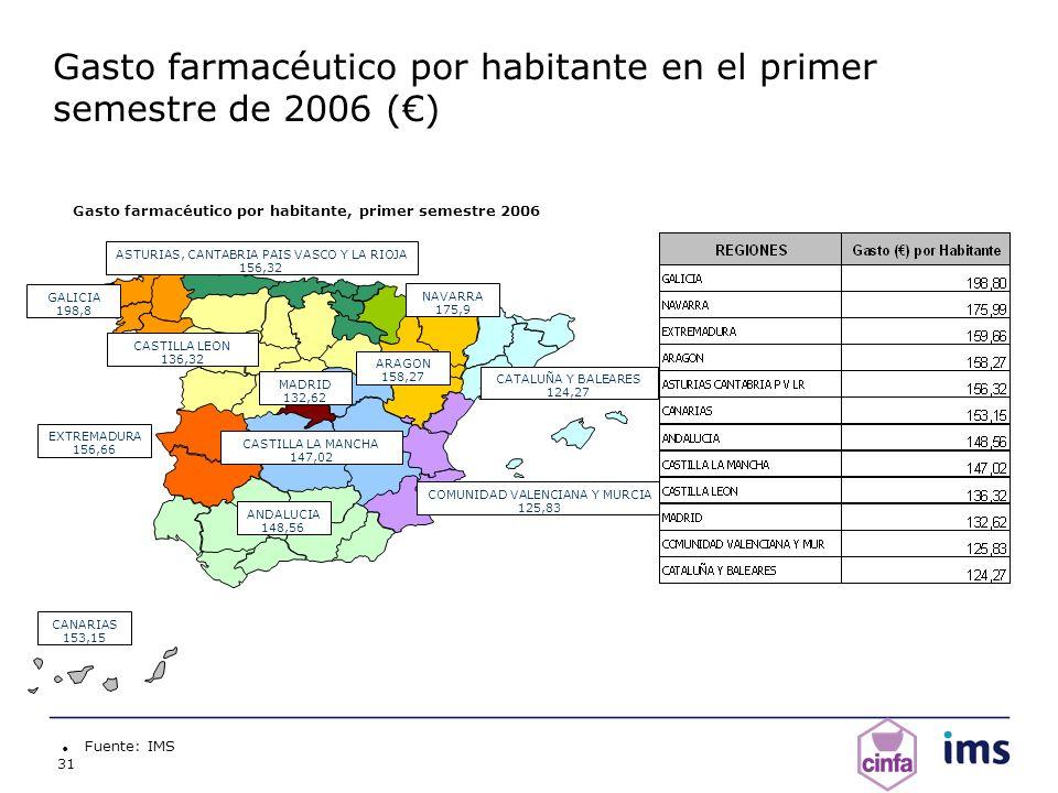 Gasto farmacéutico por habitante en el primer semestre de 2006 (€)