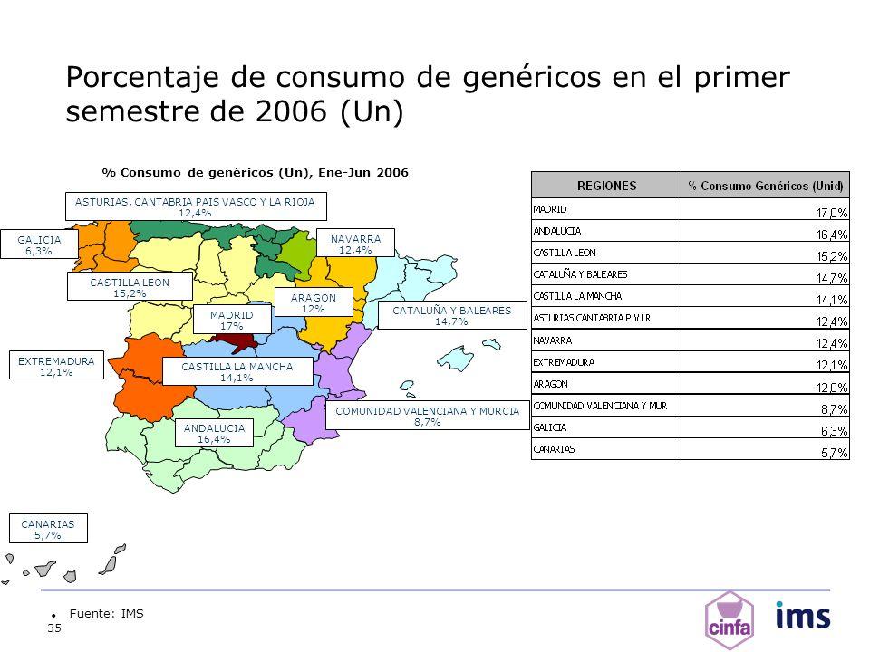 Porcentaje de consumo de genéricos en el primer semestre de 2006 (Un)