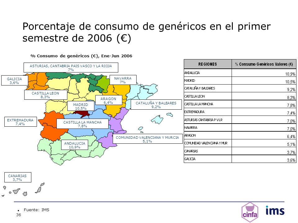 Porcentaje de consumo de genéricos en el primer semestre de 2006 (€)