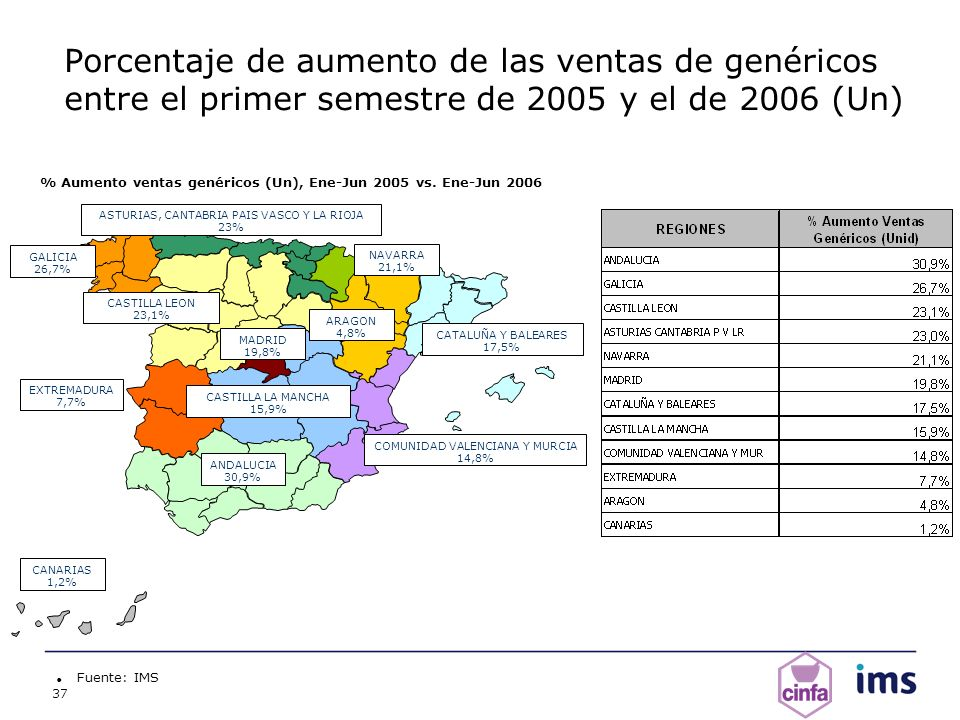 % Aumento ventas genéricos (Un), Ene-Jun 2005 vs. Ene-Jun 2006