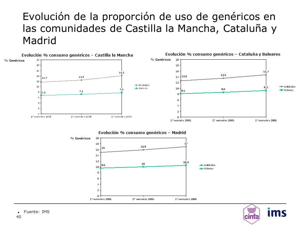 Evolución de la proporción de uso de genéricos en las comunidades de Castilla la Mancha, Cataluña y Madrid
