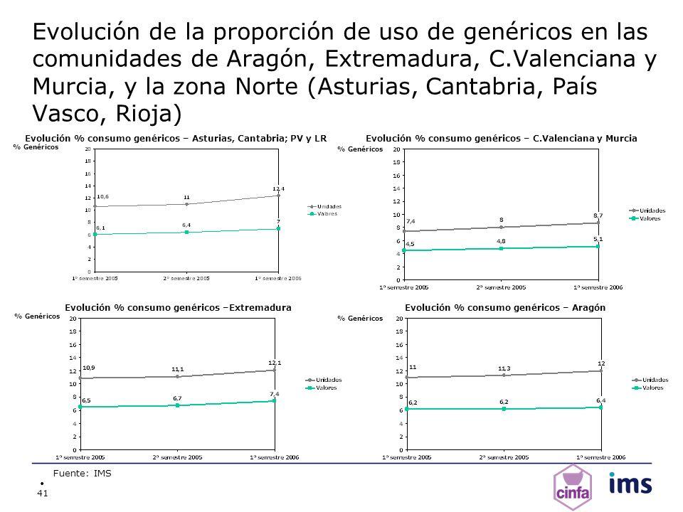 Evolución de la proporción de uso de genéricos en las comunidades de Aragón, Extremadura, C.Valenciana y Murcia, y la zona Norte (Asturias, Cantabria, País Vasco, Rioja)
