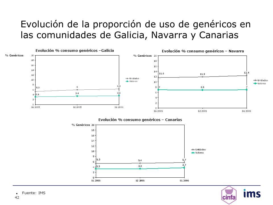 Evolución de la proporción de uso de genéricos en las comunidades de Galicia, Navarra y Canarias