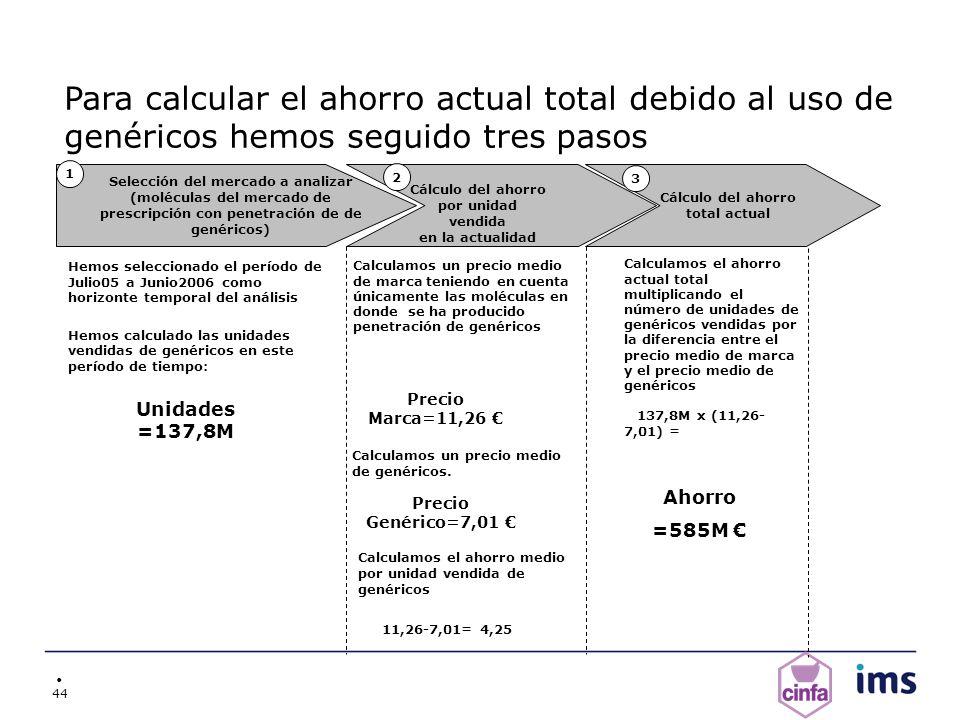 Cálculo del ahorro por unidad vendida Cálculo del ahorro total actual