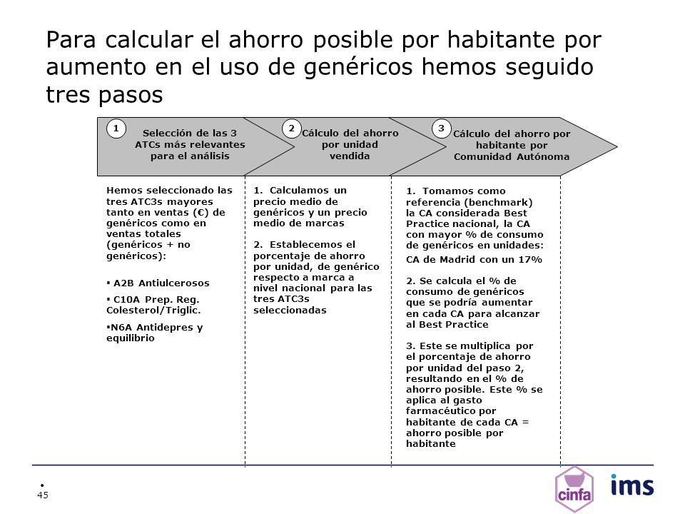 Para calcular el ahorro posible por habitante por aumento en el uso de genéricos hemos seguido tres pasos