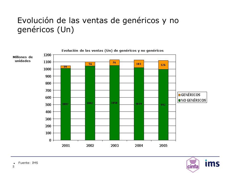Evolución de las ventas de genéricos y no genéricos (Un)