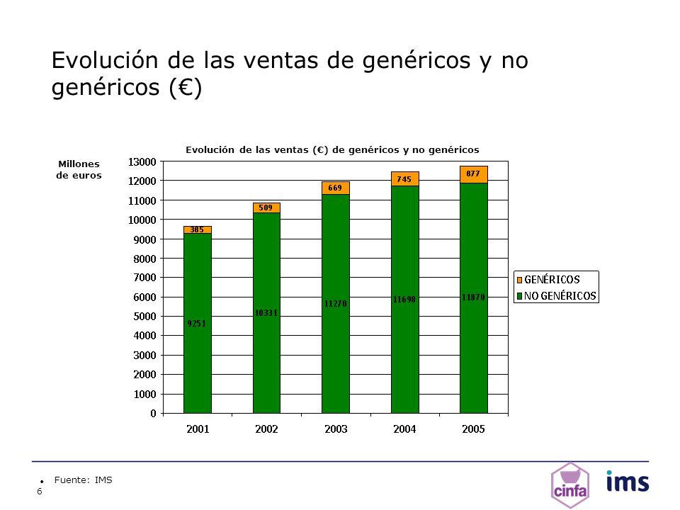 Evolución de las ventas de genéricos y no genéricos (€)