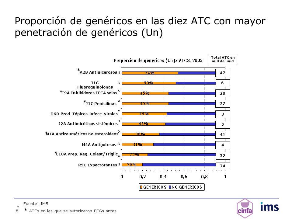 Proporción de genéricos en las diez ATC con mayor penetración de genéricos (Un)