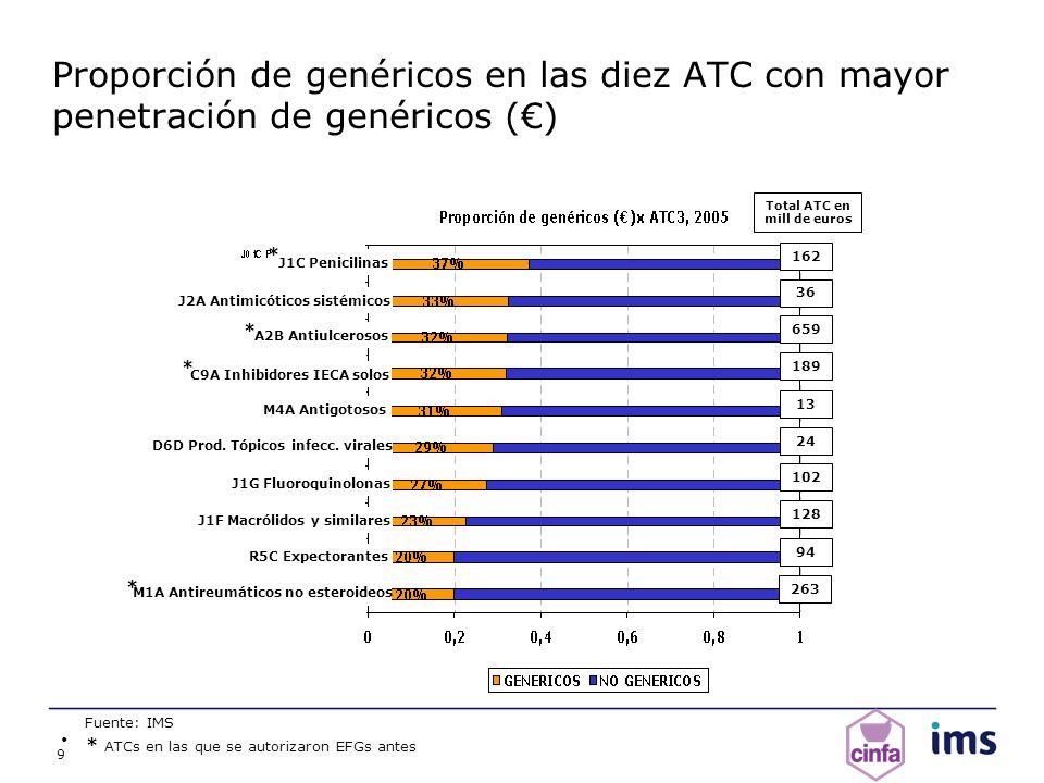 Proporción de genéricos en las diez ATC con mayor penetración de genéricos (€)